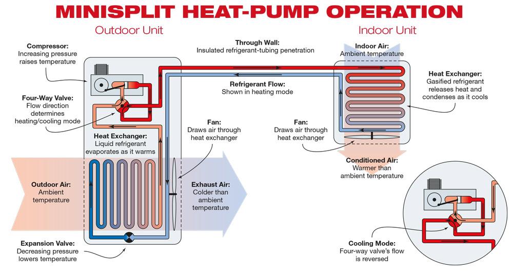 Pumping Heat  U2013 Beausoleil Architects